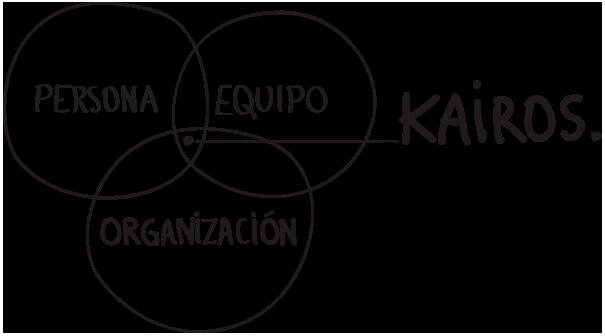 kairosprofile_diagramm2_es